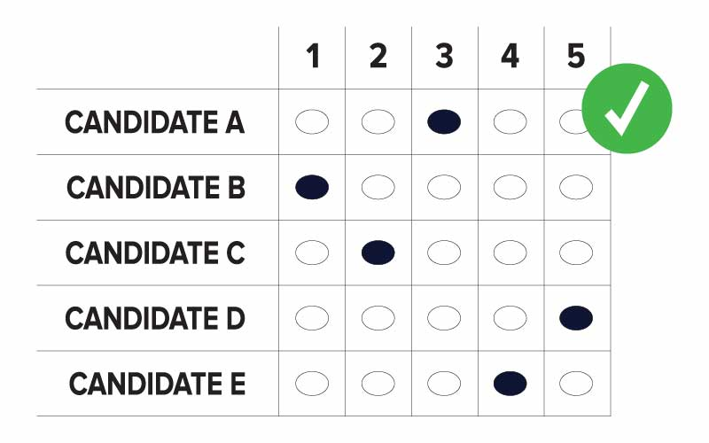 An example of a correctly marked RCV grid ballot where candidate A through D appears in rows and 1 through 5 appears in columns. Ovals are marked as follows: Candidate B is ranked 1, Candidate C is ranked 2, Candidate A is ranked 3, Candidates E is ranked 4, and Candidate D is ranked 5.s